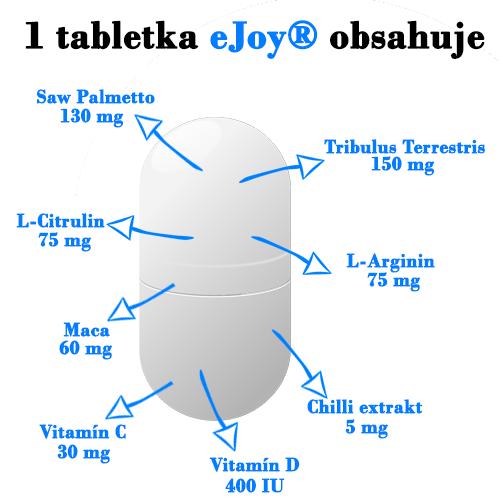 Špeciálne zloženie eJoy® zlepší erekciu, zvýši libido, predĺži dobu trvania súlože a zlepší zdravie prostaty.