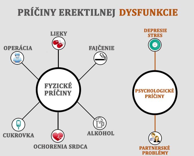 Erektilná dysfunkcia spôsobujú fyzické aj psychologické faktory.