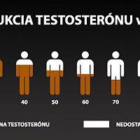Obnova a doplnenie testosterónu u mužov