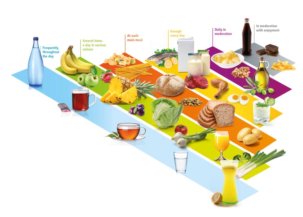 Potravinová piramína zdravé stravovanie